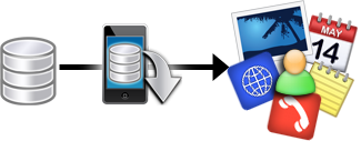 iBackup Extractor - Backup Software für iOS 9