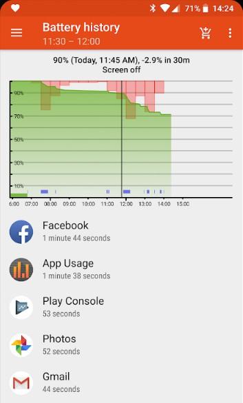 Bildschirmzeit Android