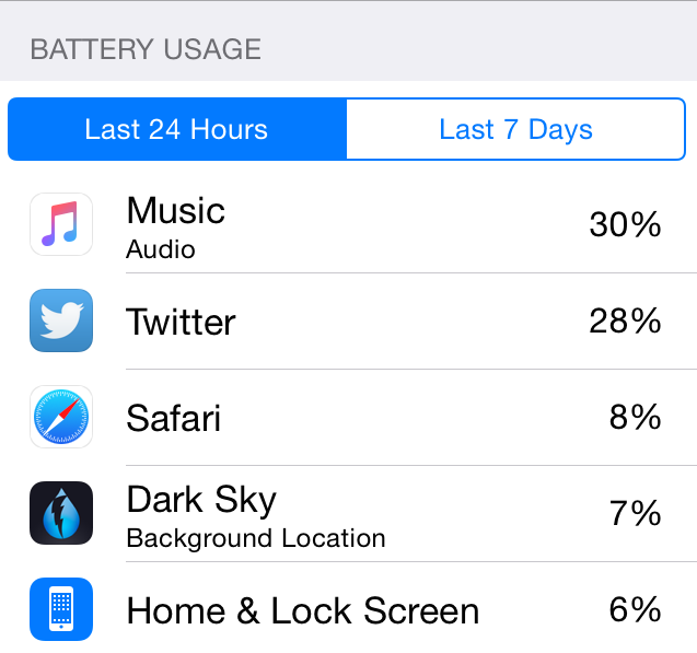 iOS 9 Problems and Solutions – iOS 9 Battery Issues