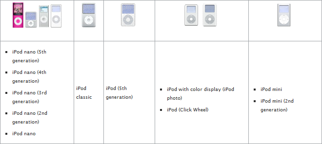 How to reset an iPod with a Click Wheel