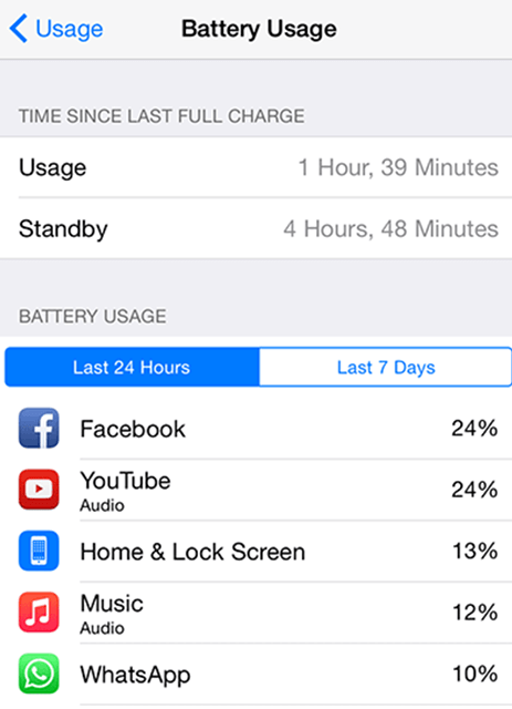 Apps using iPhone battery