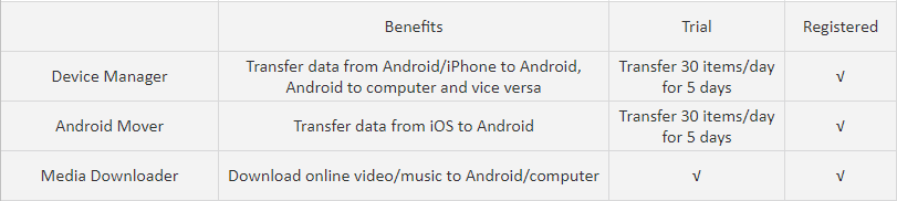 AnyDroid Free vs Paid