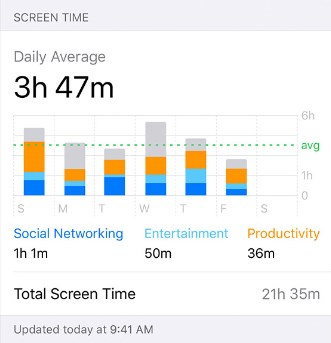iOS 12/12.1 Screen Time Not Working on iPhone/iPad