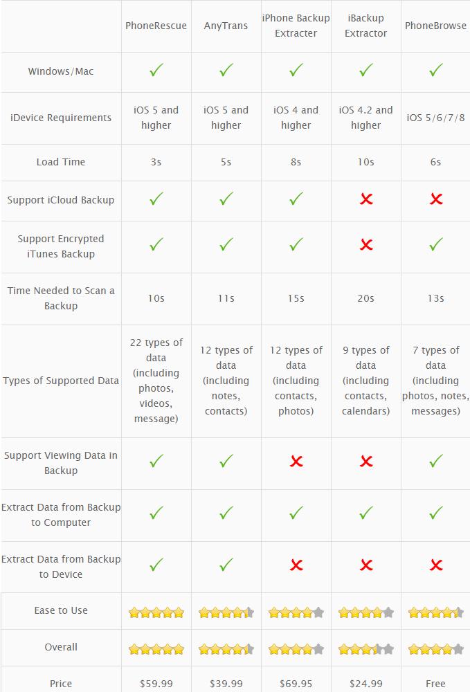 Top 6 Best iPhone Backup Extractor/iTunes Backup Extractor