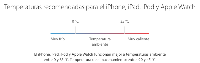 Fuente: Apple.com
