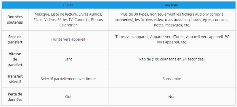 Comparer iTunes et AnyTrans
