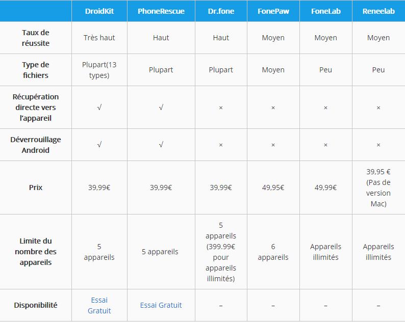 Comparer ces 6 logiciels
