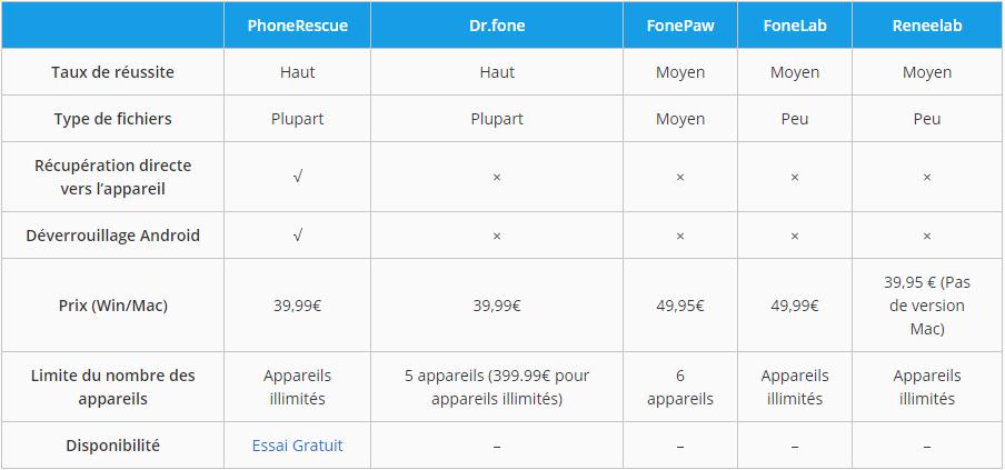 Comparaison de logiciels de récupération Android