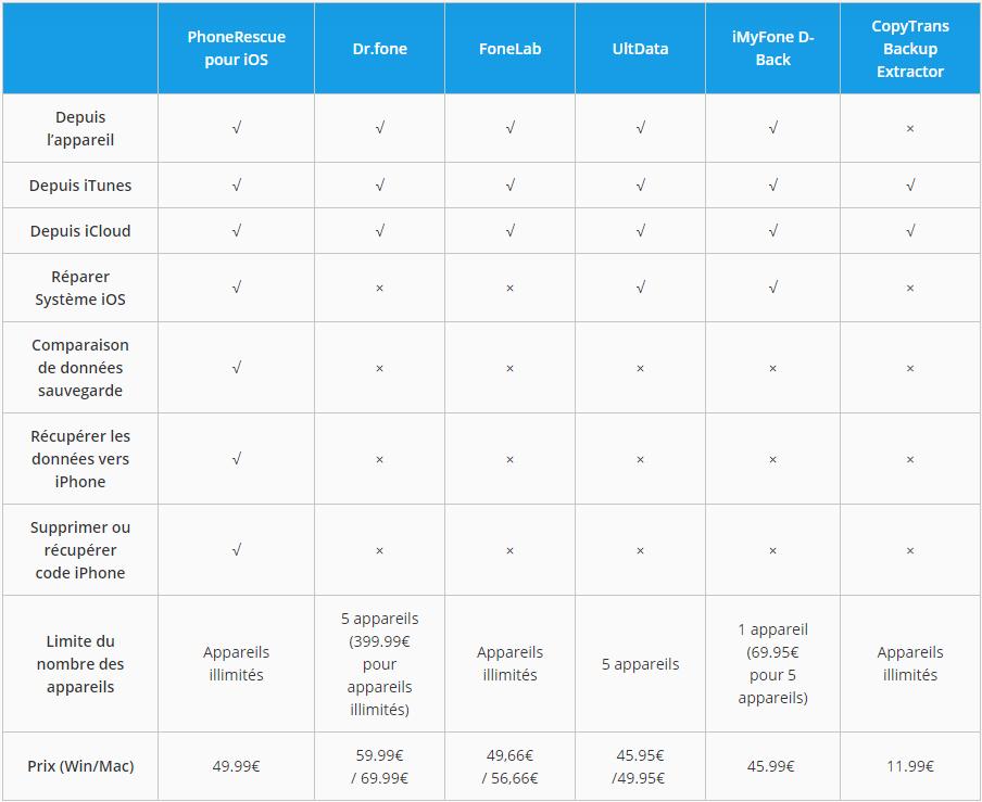 Comparaison de logiciels de récupération iOS
