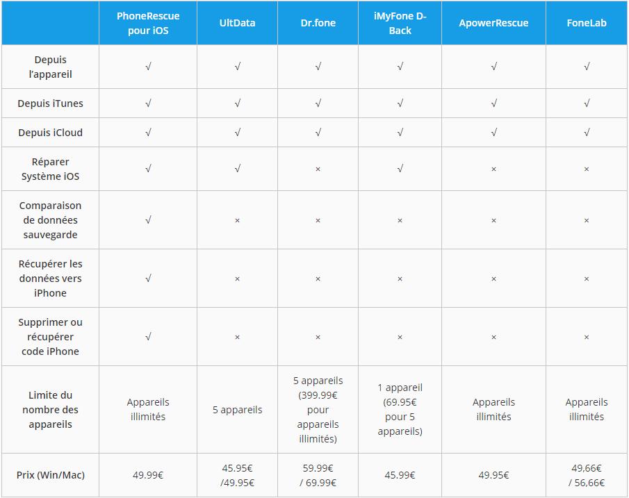 Comparaison de logiciels de récupération SMS iPhone