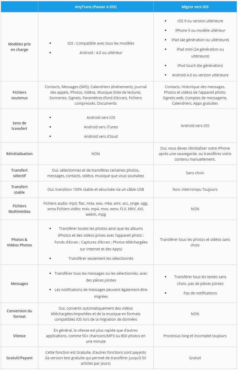 Comparer AnyTrans avec Migrer vers iOS