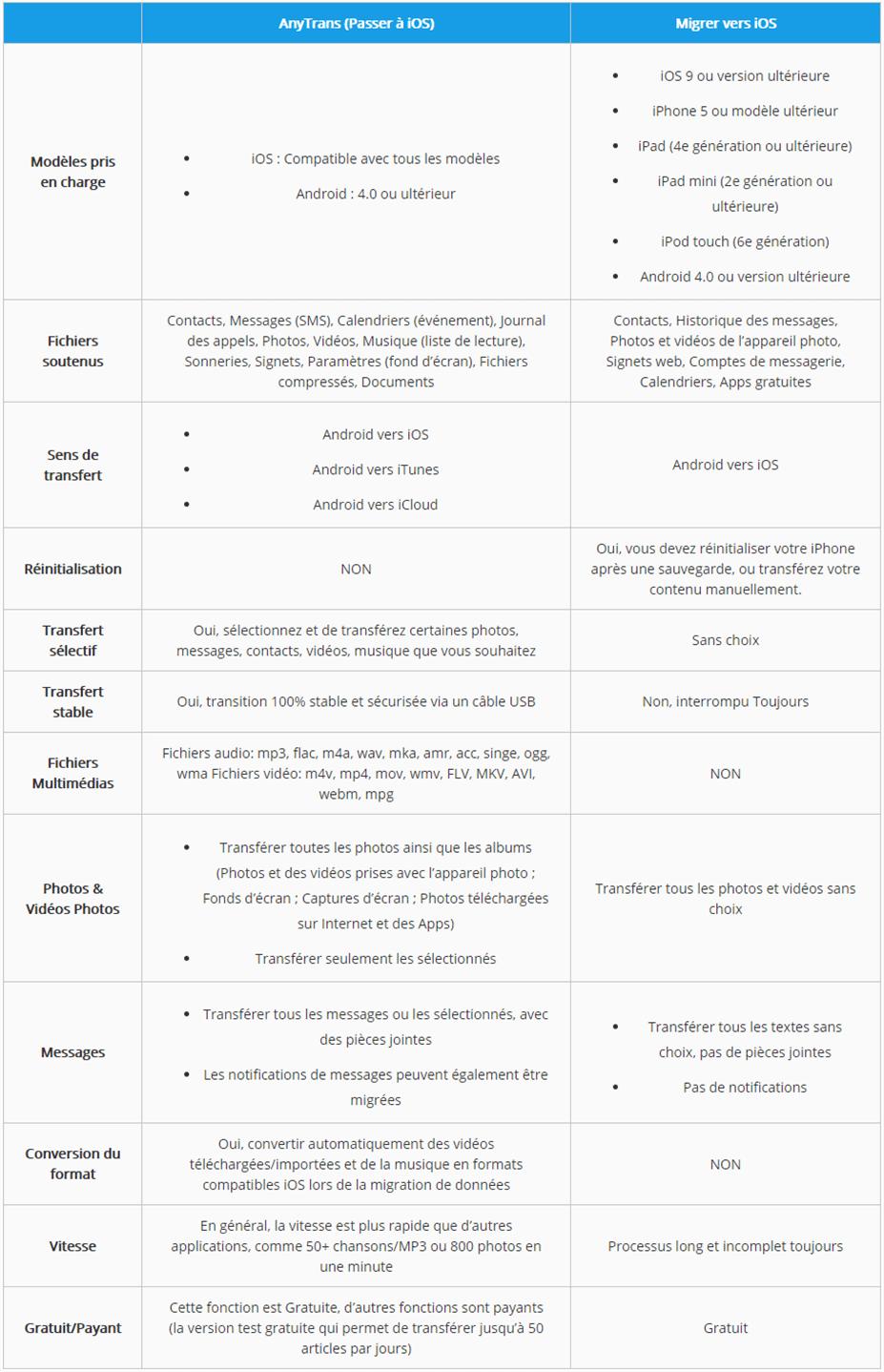 Comparer AnyTrans et Migrer vers iOS