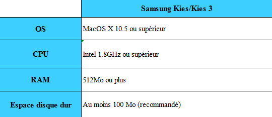 La configuration requise Mac