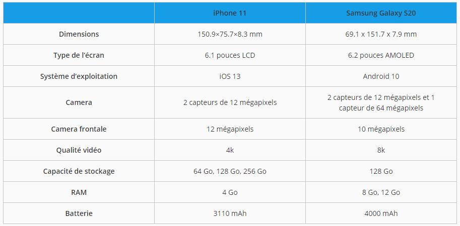 iPhone 11 et Samsung Galaxy S20