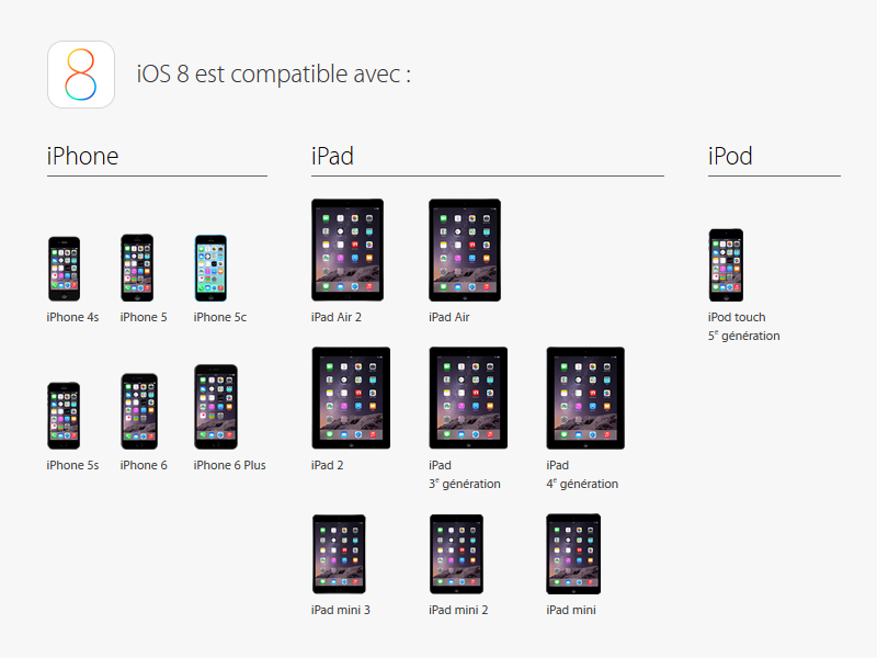 Liste des appareils supportant iOS 8