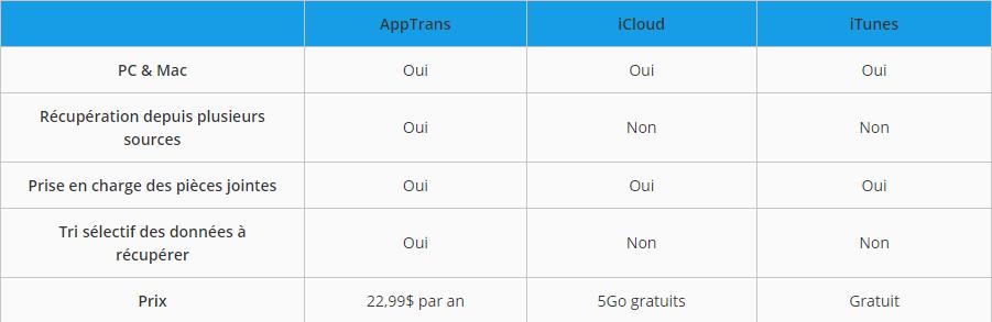 Tableau comparatif des méthodes pour iPhone