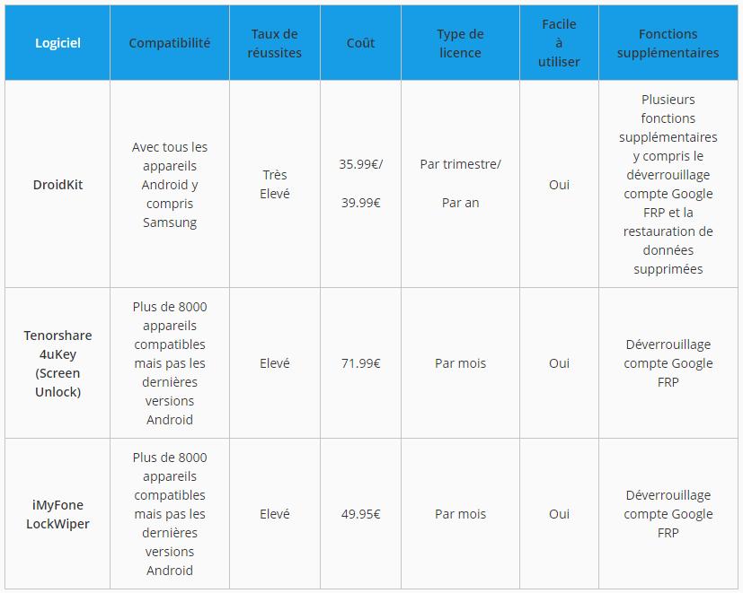 Comparaison des 3 logiciels de déblocage téléphone Samsung
