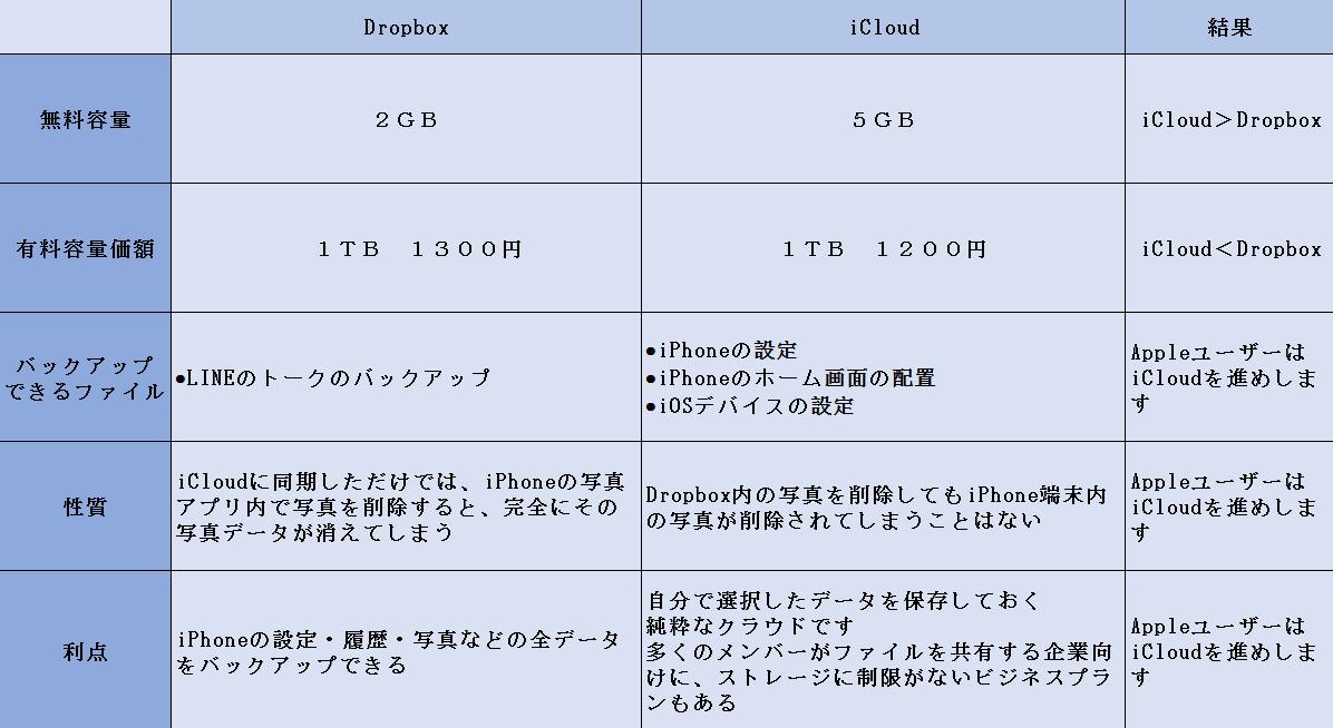 iCloudとDropboxの比較のグラフ
