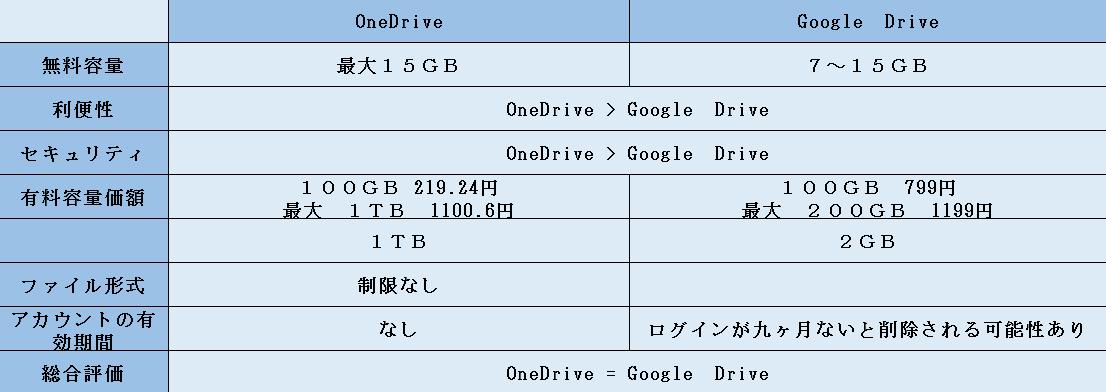 OneDriveとGoogle Driveの容量・利便性・セキュリティ等の比較グラフ