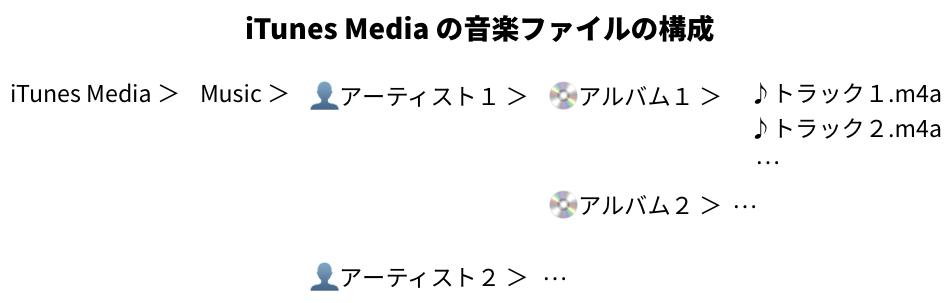 iTunes Mediaの音楽ファイルの構成