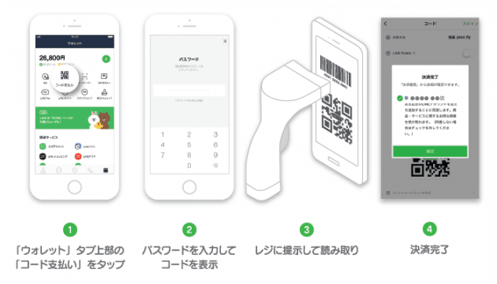 写真元: appllio.com - 「LINE Pay(ラインペイ)」での支払い方法